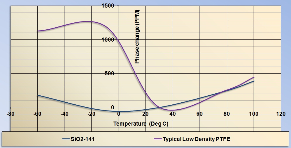 Times Microwave SiO2 phase curve